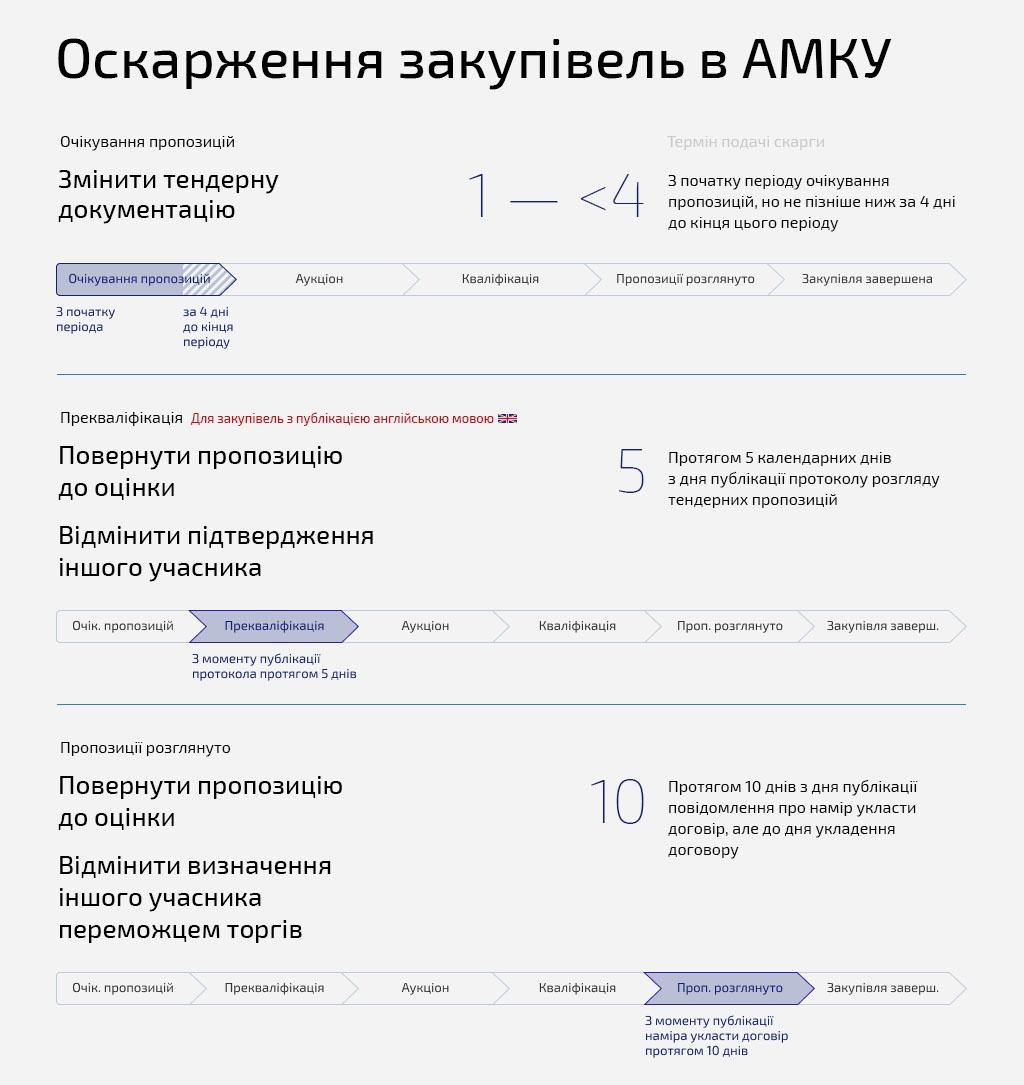 Оскарження тендера в АМКУ