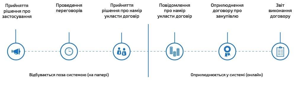 Етапи проведення переговорної процедури закупівлі