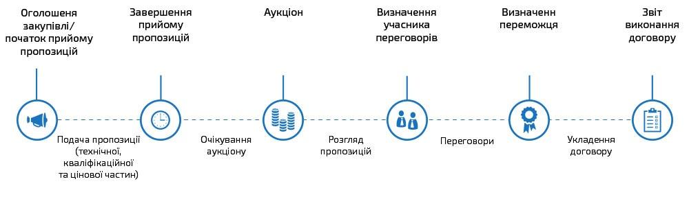 Етапи проведення переговорної процедури для потреб оборони