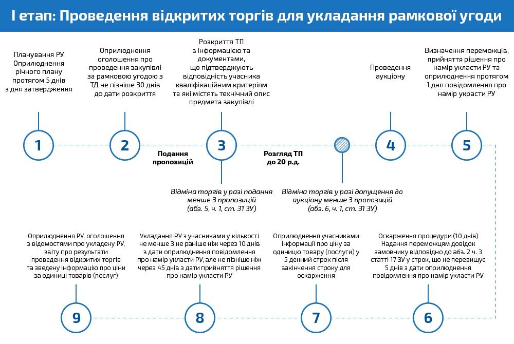 Перший етап рамкової угоди