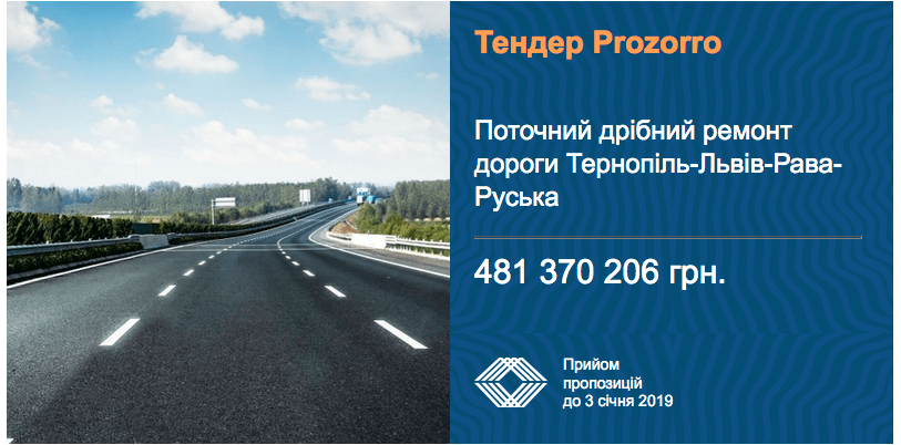 У Львівській області на ремонт доріг виділено 481 млн грн
