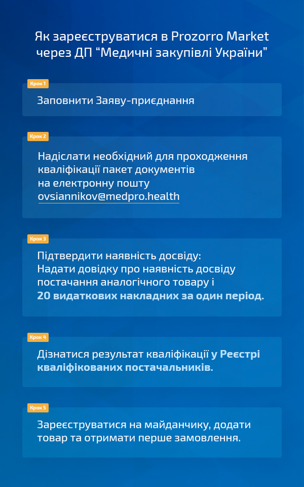 """Як розпочати роботу в Prozorro Market постачальнику через ДП """"Медичні закупівлі"""""""